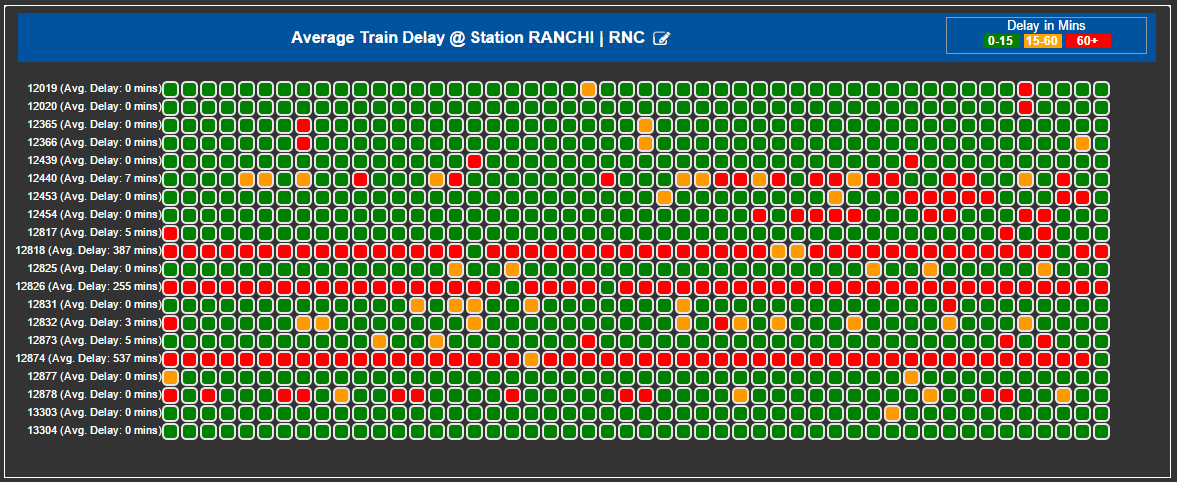 Delayed Trains at Ranchi Station