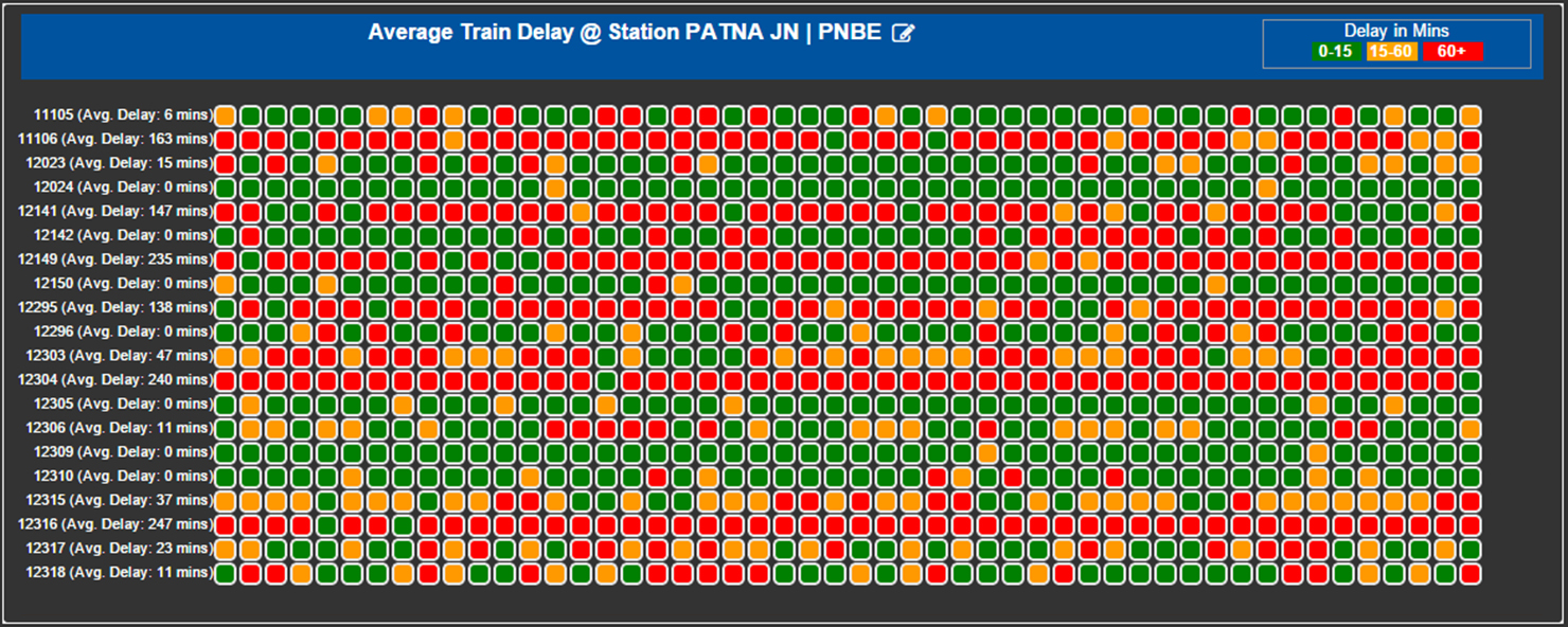 Patna Junction Delay of Trains
