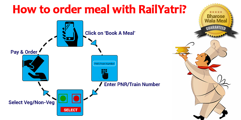 Steps to book a meal with RailYatri
