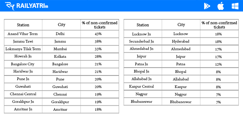 RailYatri's Dat: List of Stations and Percentage of non-confirmed tickets
