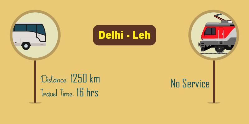 Delhi to Leh by bus