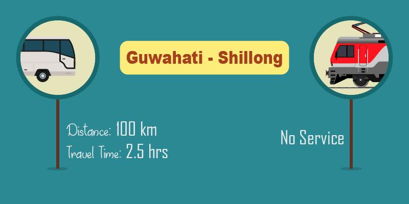 Guwahati to Shillong by bus